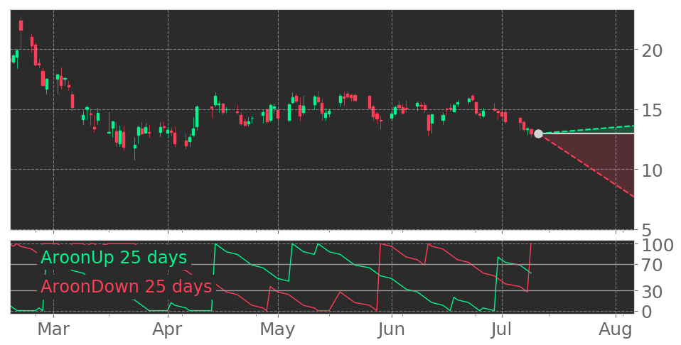 $AERI's Aroon indicator drops into Downtrend on June 22, 2020. View odds for this and other indicators: https://tickeron.com/go/1832394 #AeriePharmaceuticals #stockmarket #stock #technicalanalysis #money #trading #investing #daytrading #news #todaypic.twitter.com/RXD1wmGMFt