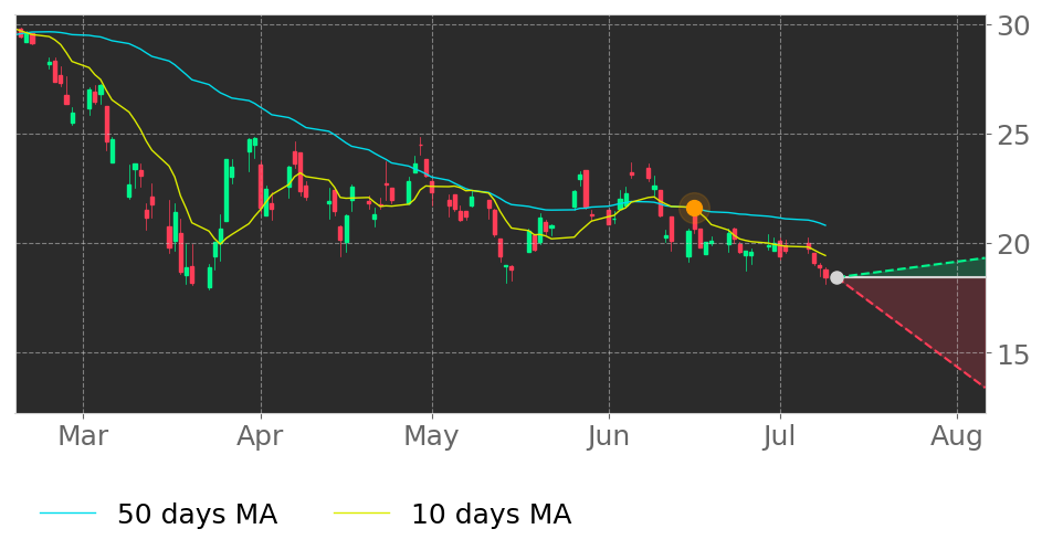 $CTS's 10-day Moving Average crossed below its 50-day Moving Average on June 16, 2020. View odds for this and other indicators: https://tickeron.com/go/1832405 #CTS #stockmarket #stock #technicalanalysis #money #trading #investing #daytrading #news #todaypic.twitter.com/jgV8mTMvfc
