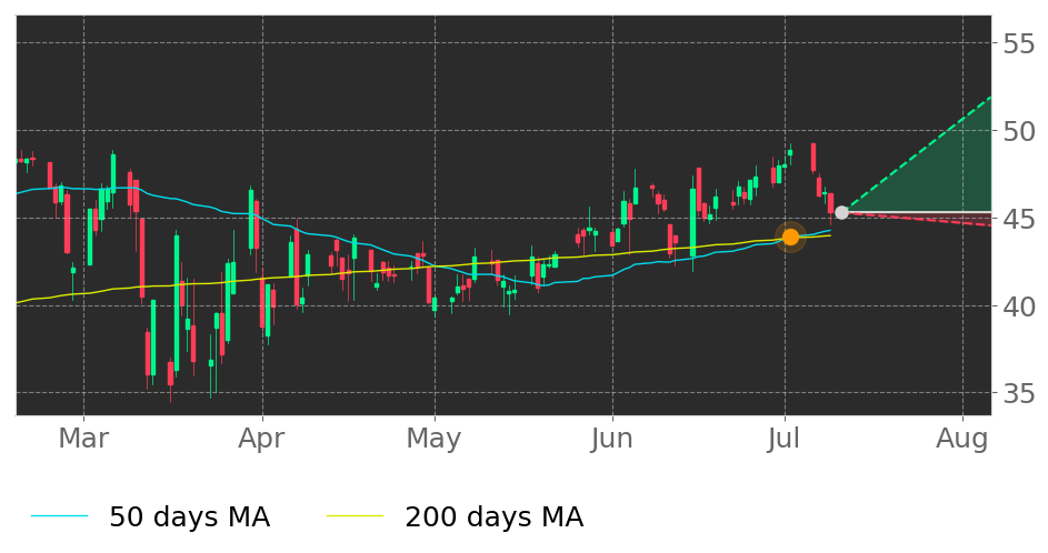 $YORW in Uptrend: 50-day Moving Average crossed above 200-day Moving Average on July 2, 2020. View odds for this and other indicators: https://tickeron.com/go/1832413 #YorkWater #stockmarket #stock #technicalanalysis #money #trading #investing #daytrading #news #todaypic.twitter.com/yZ8J2OvKvb