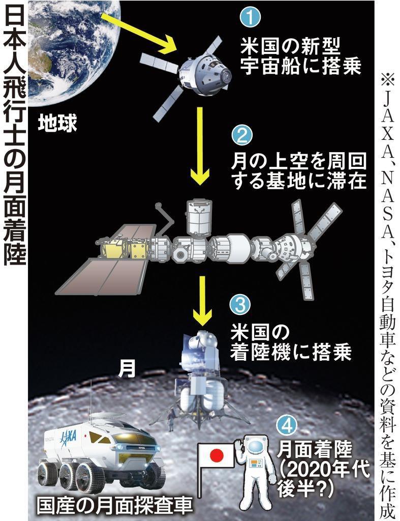 【楽しみ】日本人初の月面着陸に日米が合意、10年以内にも実現日米両政府は10日、日本人宇宙飛行士が初の月面着陸を行うことを盛り込んだ月探査協力に関する共同宣言を発表。これを受けJAXAは、月に向かう飛行士の選抜を本格化する見通し。