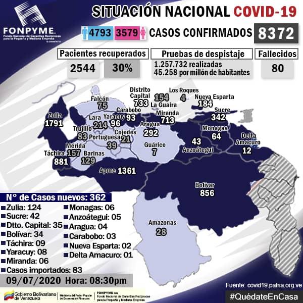 Casos + #COVID19 en la Republica Bolivariana de Venezuela: Jueves 09 de Julio de 2020: 362 casos Fuente: FONPYME. #QuedateEnCasa #ULTIMAHORA #VenezuelaQuedateEnCasa #CuarentenaRadicalPreventiva #CuarentenaRadical #LavateLasManos #Covid_19 #COVIDー19 #DisfruteResponsable https://t.co/RZWAj54W74