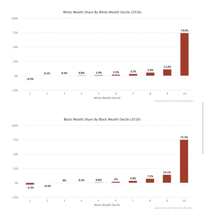 75% of the racial wealth gap is between the wealthiest 10% of white people and the wealthiest 10% of Black people https://t.co/svftcZelJG https://t.co/1H9IpI4SDb