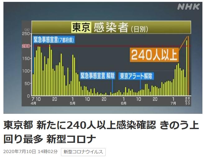 驚きもなくなってきたぷ~ 東京都 新たに240人以上感染確認 きのう上回り最多 新型コロナ | NHKニュース