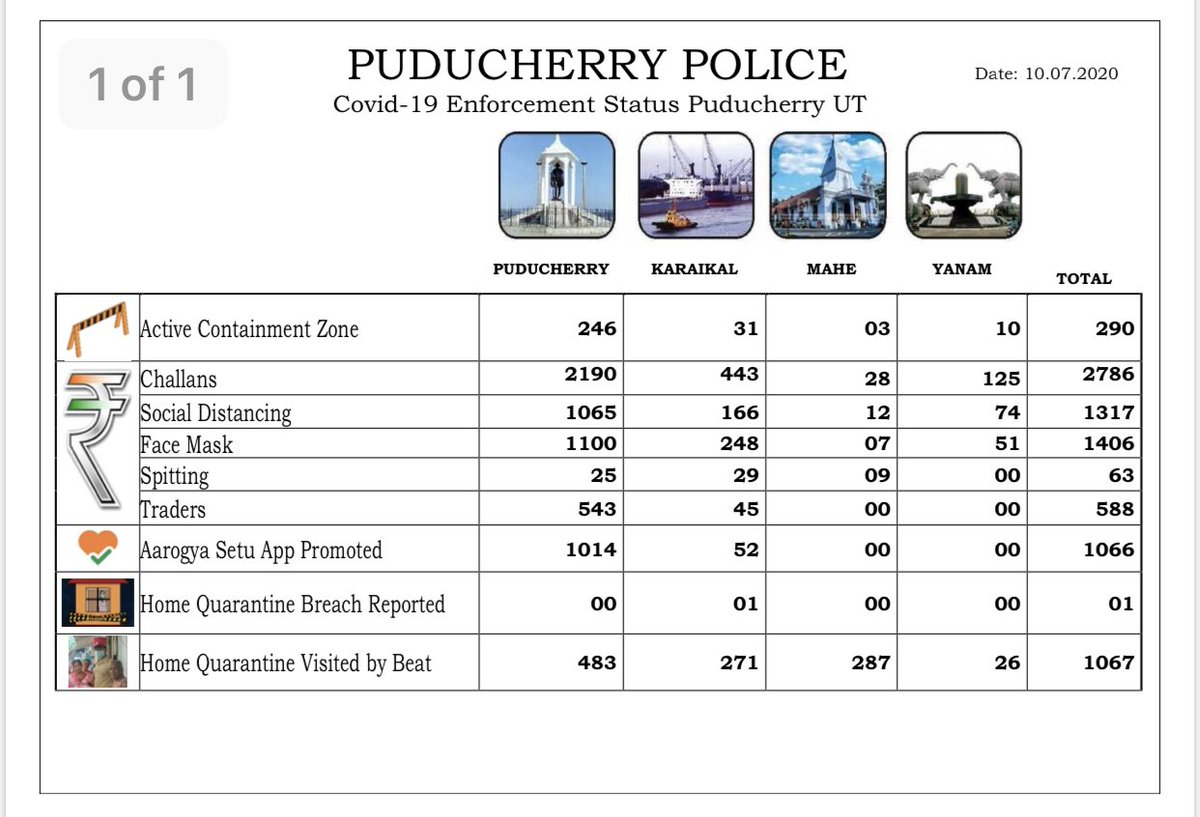 This is the Daily COVID-19 Law enforcement status (10.07.2020) from the @PuducheryPolice - Puducherry, Mahe, Yanam & Karaikal  #COVID19Puducherry https://t.co/0ab1YdgM9h