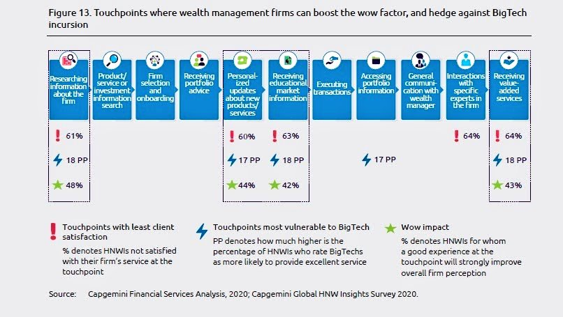 Touchpoints where #wealth firms can boost the wow factor, and hedge against #BigTech incursion: 1️⃣ Information about firm; 2️⃣ Personalised updates on new svcs; 3️⃣ Educational market information; 4️⃣ Value-added services. #WWR20: worldwealthreport.com #WealthTech