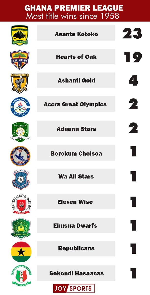 Your best club leads... FABULOUS!#AKSCnewspic.twitter.com/kEg0p5gxiP
