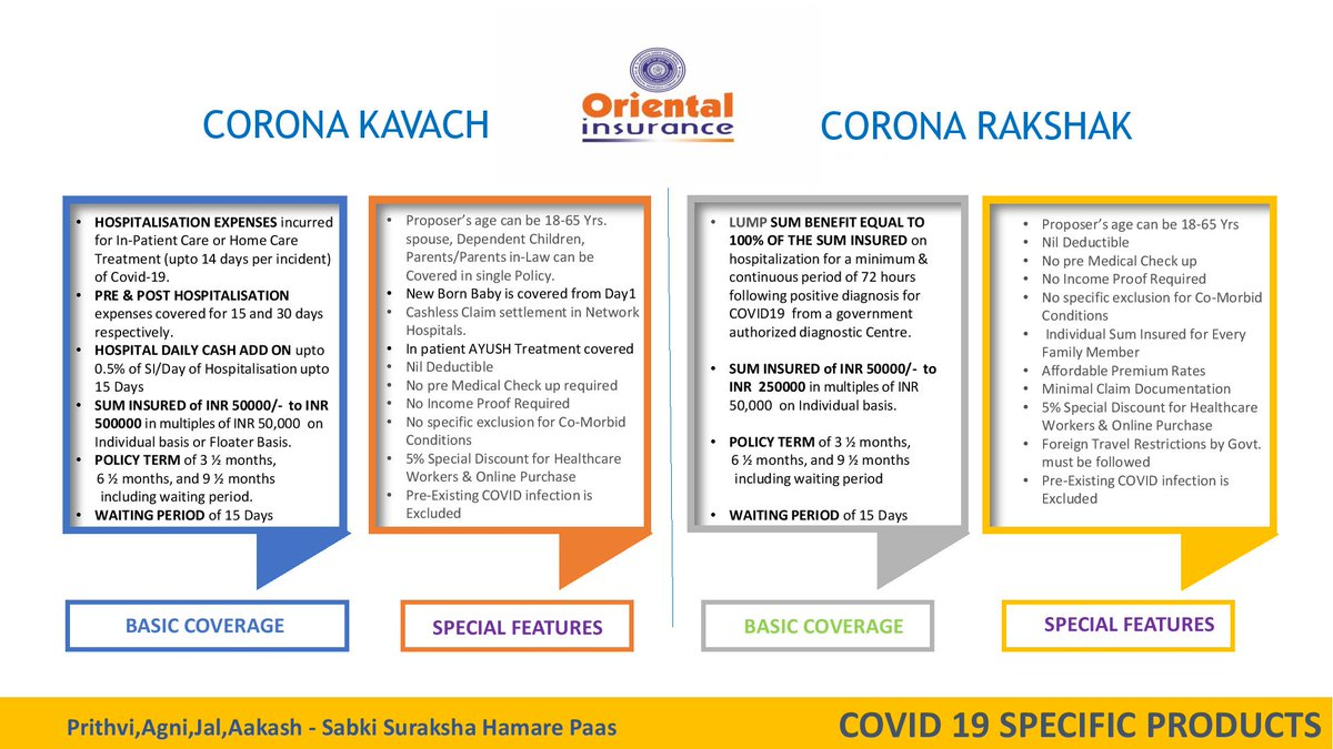 Oriental Insurance On Twitter Oriental Insurance Has Launched Corona Kavach Corona Rakshak Policies To Protect You And Your Family Against Covid 19 Pandemic For Details Please Visit Us At Https T Co Pjc7vgap7j Orientalinsurance