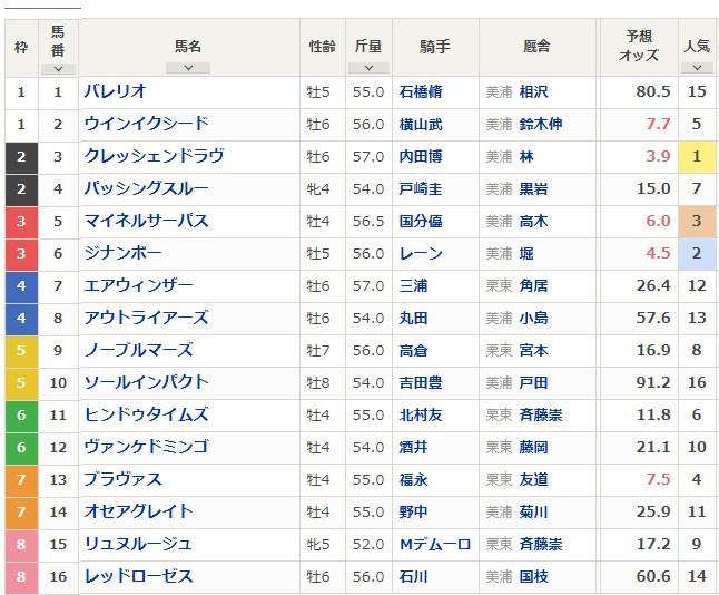 2日に福島競馬場で行われる、第56回七夕賞(3歳上・GIII・芝2000m)の枠順が10日確定した。  昨年の福島記念覇者クレッシェンドラヴ(牡6、美浦・林徹厩舎)は2枠3番、重賞初制覇を狙う良血ジナンボー(牡5、美浦・堀宣行厩舎)は3枠6番に入った。発走は15時45分。枠順は以下の通り。 https://t.co/LTxGQpC2r0