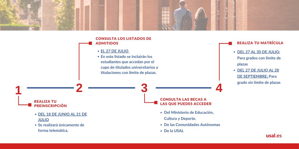 Estos son los principales pasos que debes seguir para poder acceder a la Universidad de Salamanca. Consulta toda la información sobre acceso, preinscripción y matrícula de Grados 👉 https://t.co/6FuKQIMtQE https://t.co/LlRNOhLQaf