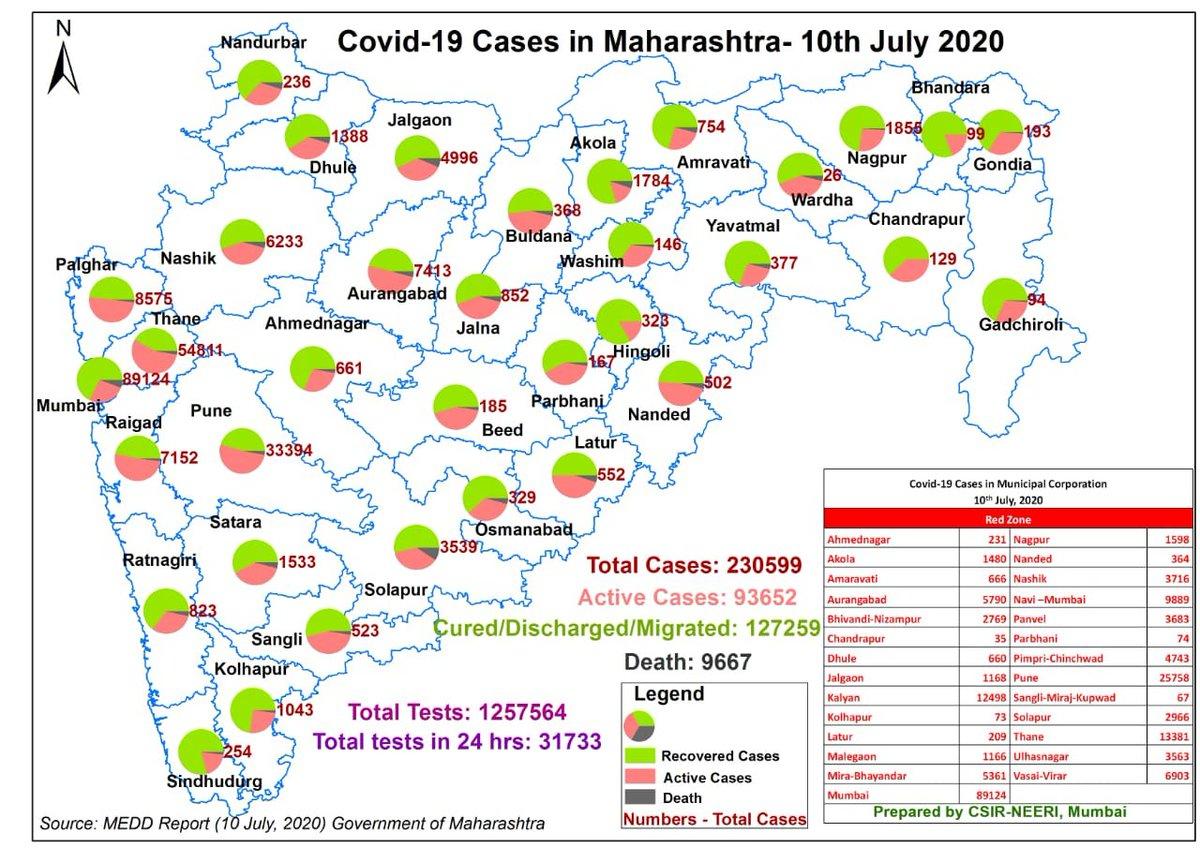 A map prepared by CSIR-NEERI, Mumbai showing #COVIDー19 cases in Maharashtra. (10th July 2020)  #MaharashtraFightsCorona #MedicalMaharashtra #MEDD #coronaupdatesindia #UnlockingIndia #MumbaiFightsCovid19 #StayHomeStaySafeSaveLives #COVID19India  #unlockindia #BeginAgain https://t.co/ocDbtlT5lB