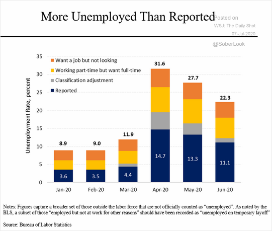A more accurate picture of unemployment. Nearly 1/3 in April. Wow.