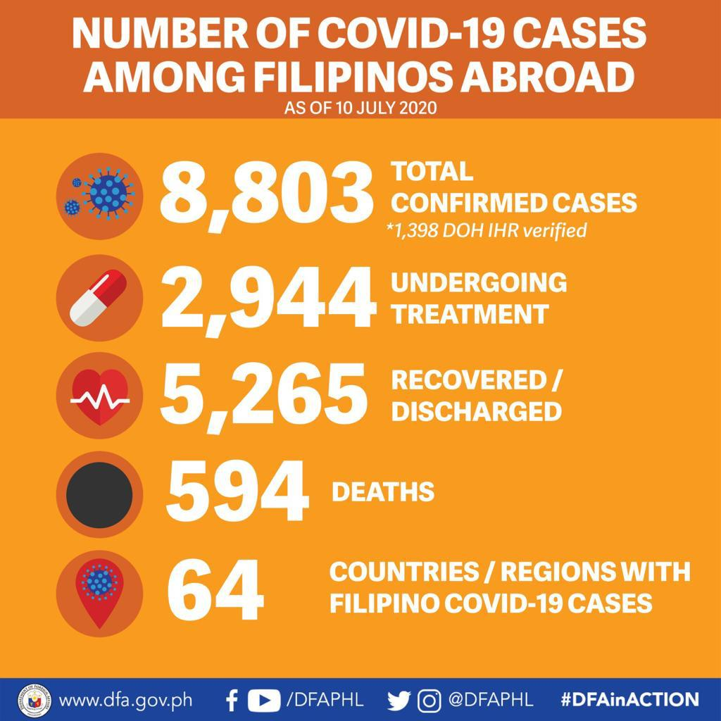 10 July 2020  This Friday, the total number of confirmed COVID-19 among Filipinos abroad breached the 8,800 mark with 11 new cases in the Americas, Asia and the Pacific, and Europe reported today by our Foreign Service Posts; (1/3) https://t.co/HcsswnBvld