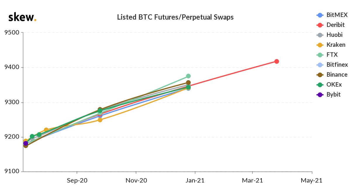 btc futures curve