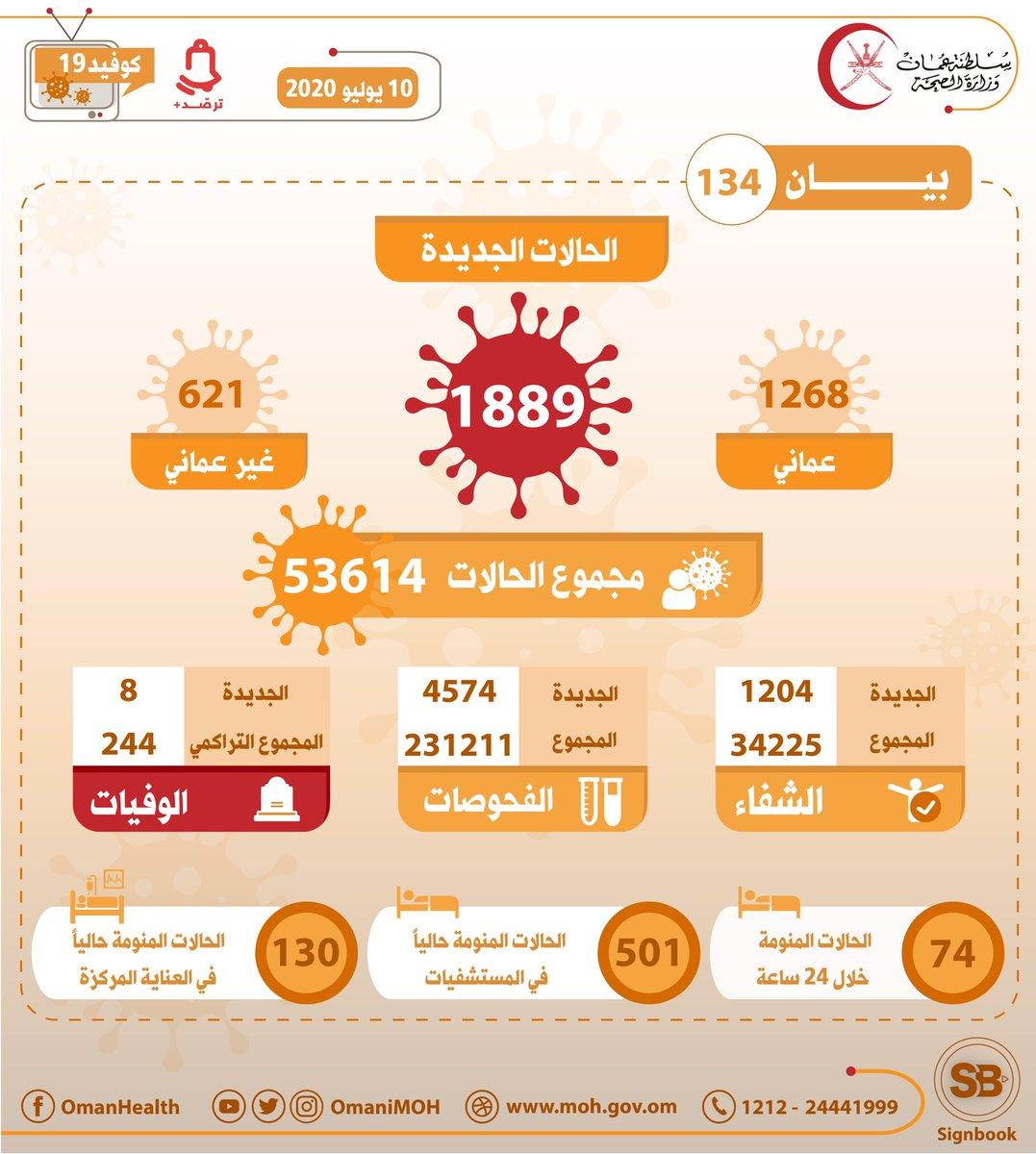 تعلن #وزارة_الصحة عن تسجيل (1889)  حالة إصابة جديدة بمرض فيروس كورونا #كوفيد_١٩، منها (1268) حالة لعمانيين،  (621) حالة لغير عمانيين   #عمان_تواجه_كورونا  #كوفيد١٩ https://t.co/6S4ObI5AxV