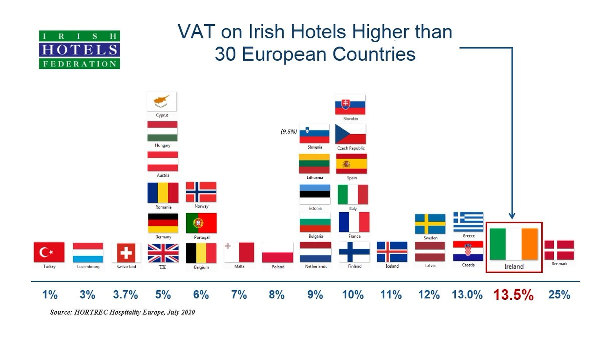 A reduction in VAT is one of the immediate measures required to support tourism recovery. @MarkPaulTimes @LeoVaradkar @Paschald @mmcgrathtd @cathmartingreen https://t.co/SWfJMecy3Y