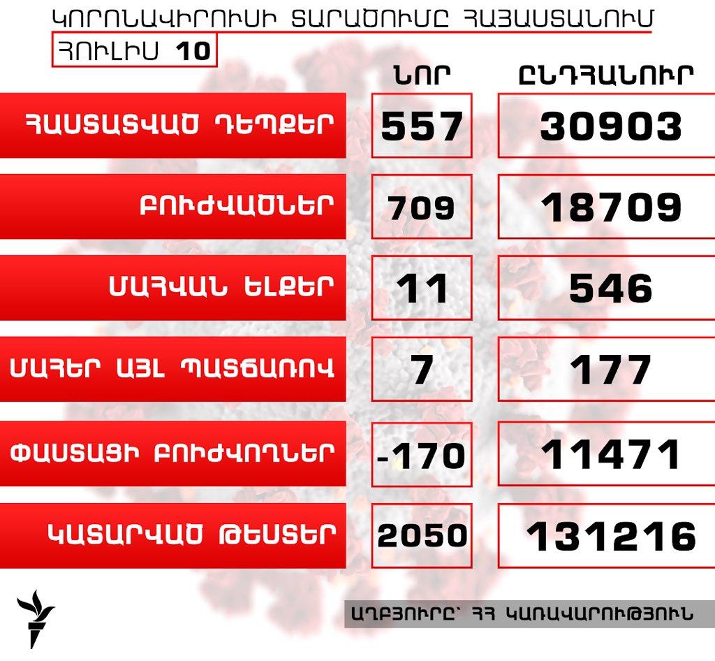 Հայաստանում կորոնավիրուսի դեպքերի թիվն աճել է 557-ով, բուժվածներինը՝ 709-ով, գրանցվել է մահվան ևս 11 դեպք  https://t.co/YMd1PhxiPs https://t.co/Sdzr3qCx8E