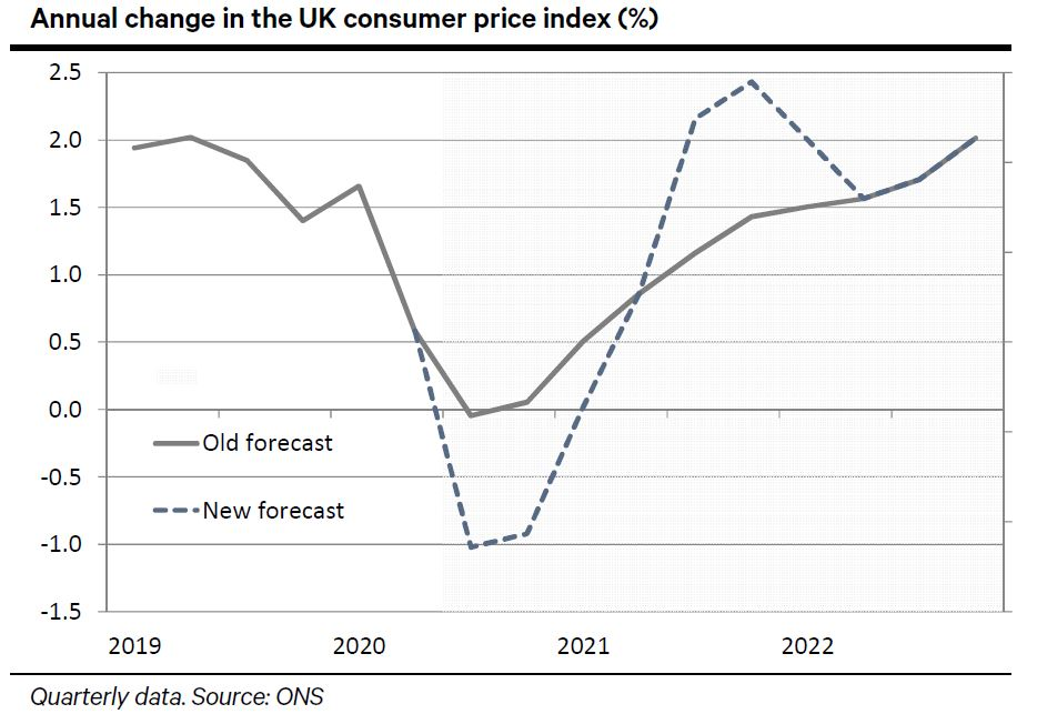 https://t.co/AJwXm4Cngw Chart of the week: UK VAT cut - assessing the impact on inflation #macro #economics #vatcut #inflation https://t.co/fZ9GSAl5jG