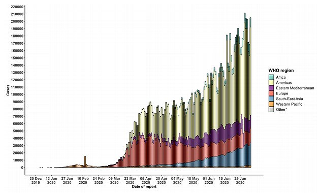 Globally cases of COVID19 have doubled in six weeks to 12M - the pandemic continues to accelerate. Lockdowns buy time, they reduce transmission & infections. They do not change the fundamentals of the virus, how infectious it is, the clinical illness is causes.