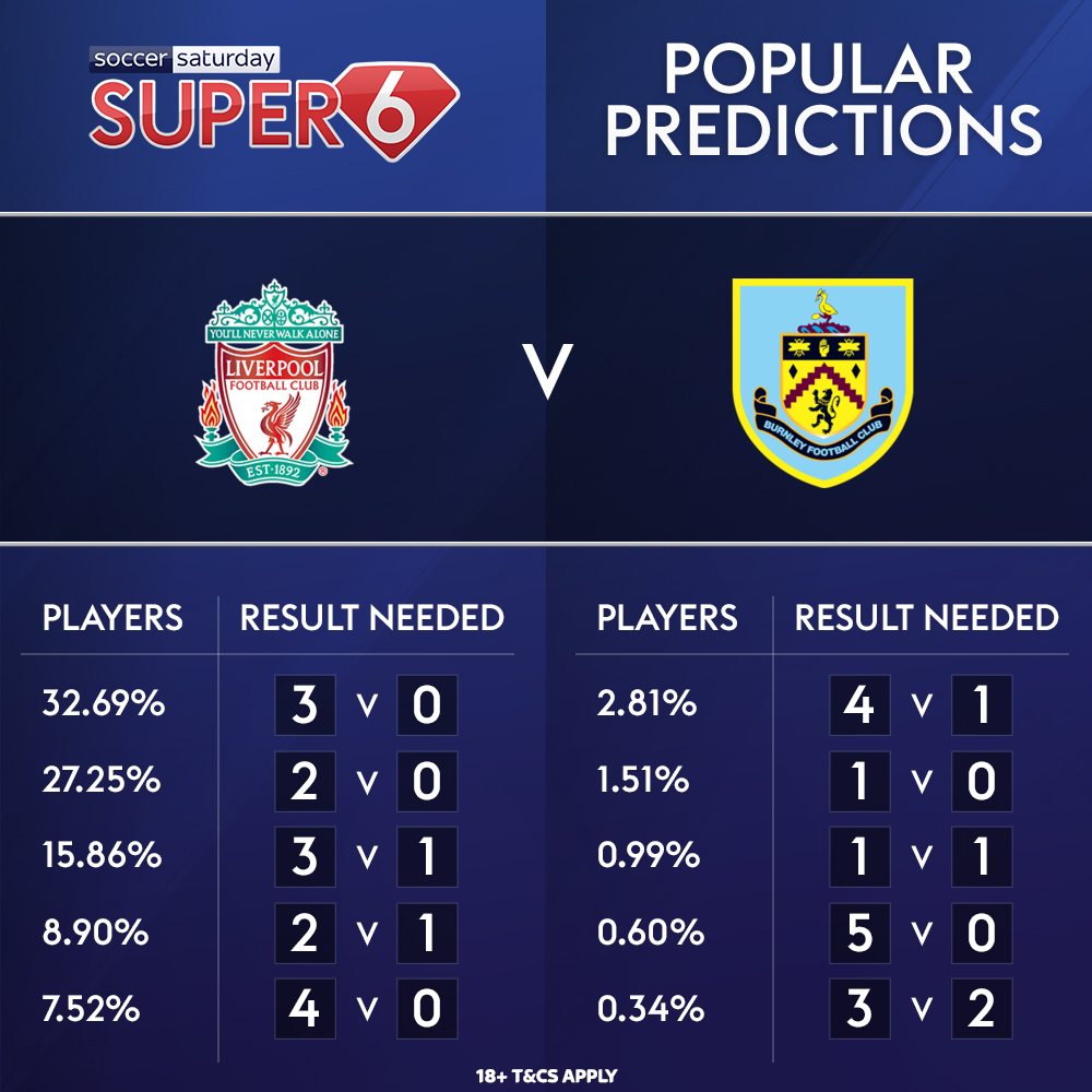 #PremierLeague champions @LFC are back in #Super6 action tomorrow 🔴  With another £250k waiting to be won 🤑  Here are your most popular predictions 👇 https://t.co/uMyobZcUa2