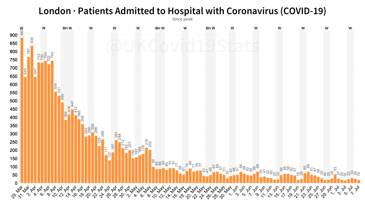 On the 7th July, 19 people were admitted to hospital in London with COVID-19.  Since the peak of admissions on the 29th March, the amount of people being admitted has decreased 97.8% from 883 to 19. https://t.co/UgZgsUBBtE