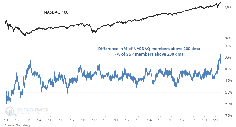 This rally is ALL tech.  While 76% of NASDAQ 100 members are above their 200 dma, less than 40% of S&P members are above their 200 dma. Tech is trying to lift up the index, other stocks aren't participating.  This has pushed the gap in breadth to an all-time high.  Worrisome? https://t.co/tqMtoc4boA