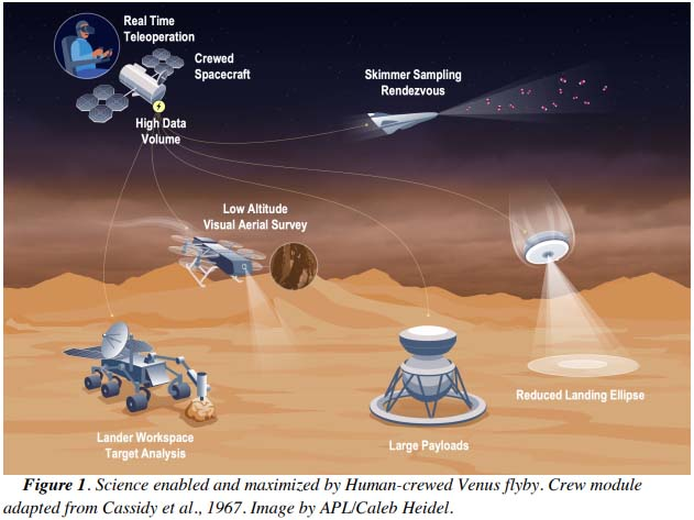 Human Assisted Science at Venus: Venus Exploration in the New Human Spaceflight Ageスイングバイは数時間だけど軌道に送り込んでた探査機をタイミング合わせて降下させたり(自律させなくちゃいけない惑星探査機を低遅延でコントロールできる、利点大きい)