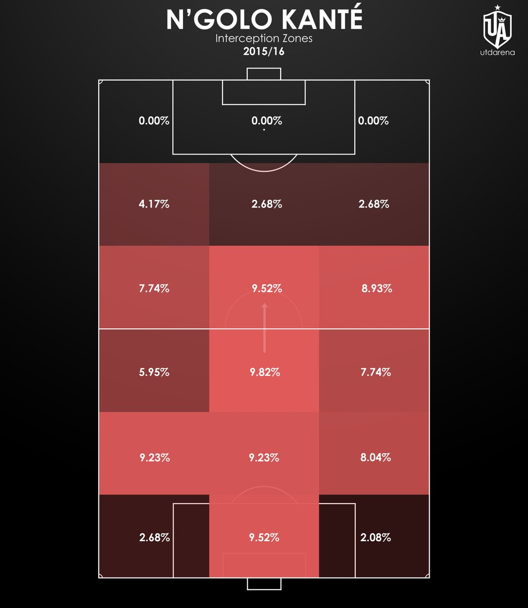 N'Golo Kanté Interception Zones: 2015/16  After correcting errors this looks even more impressive. The share of possessions in the box and then all over midfield from his own defensive zones to the opposition zones is incredible.  One of the most impactful defensive players. https://t.co/w5LAUlVSzd