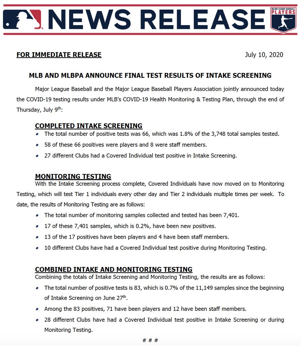 Final test results of MLB intake screening is complete.   If you combine intake and monitoring testing: 83 positives (0.7%) of 11,149 samples since testing began June 27th.   71 have been players. https://t.co/4svqIq4M3h