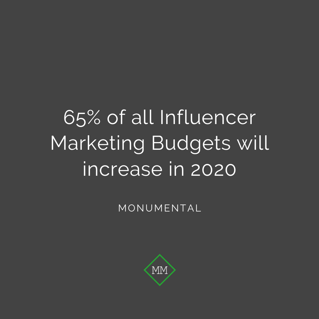 KNOWLEDGE DROP! - Compared to 39% in 2018, nearly two thirds of marketers will increase their spending in this sector. Thats A LOT of faith in Influencer Marketing and hunny - we couldnt agree more. #digitalmarketing #marketing #socialmediamarketing