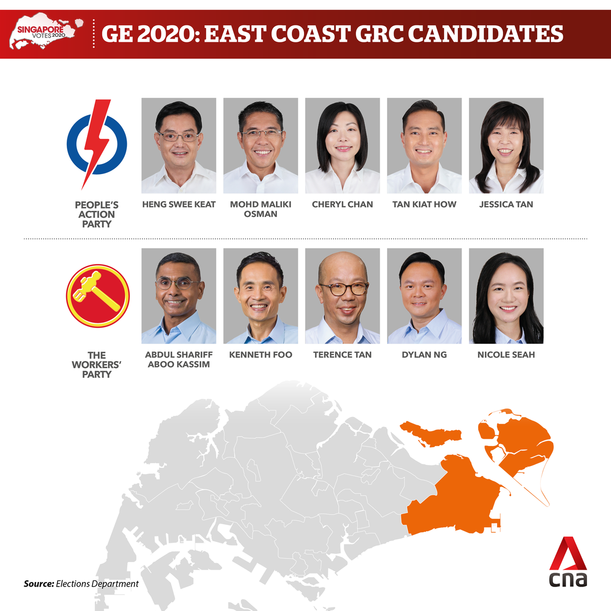 SAMPLE COUNT FOR EAST COAST GRC PAP 54% vs WP 46% #GE2020 https://t.co/QUstD1VidT https://t.co/P2tj3P4oNO