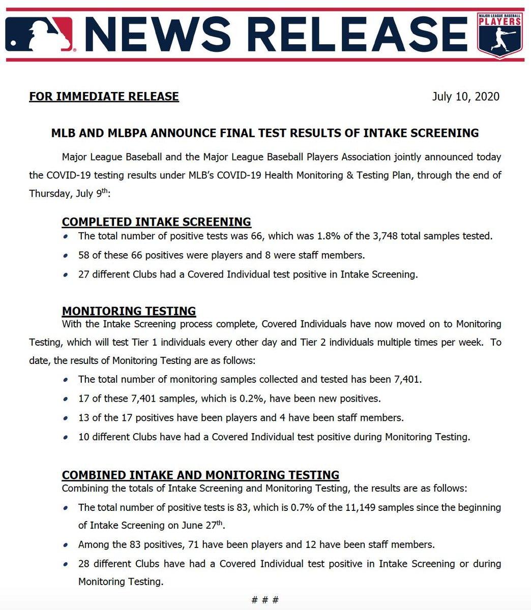 #MLB y #MLBPA anunciaron los resultados finales de las pruebas al COVID-19:   - Un total de 66 casos dieron positivos, equivalente al 1.8% de las 3.748 pruebas realizadas.   - 58 de esos 66 casos positivos son jugadores, el resto (8) son miembros del equipo https://t.co/k7oUt1Wcca