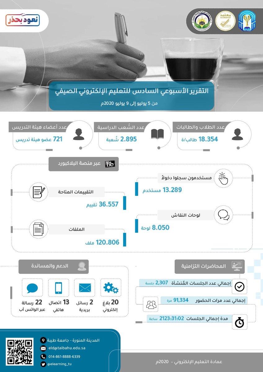 أكثر من 2,000 ساعة تدريسية تسجلها #جامعة_طيبة حتى الآن خلال الفصل الدراسي الصيفي عبر #التعليم الالكتروني. https://t.co/6KGoz7v5UD