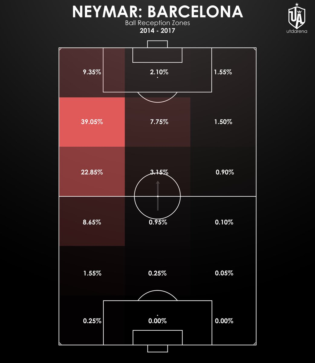 Neymar: Barcelona vs Paris Saint-Germain — Ball Reception Zones  At Barça, Neymar was almost exclusively a left winger. In France, he has drifted further in than he did in Spain with solid zones in the central areas (almost 30%).  Evolve. https://t.co/0c5tk4d4iW