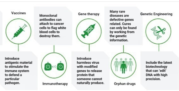 Biotechnology refers to technologies that use biological processes , capturing companies , that focus on research , development and marketing of products based on biological and genetic information. #SaveBiotechnology #PromoteBiotechnology #ImranKhan  #fawadchaudhry pic.twitter.com/D7qcMrPAtq