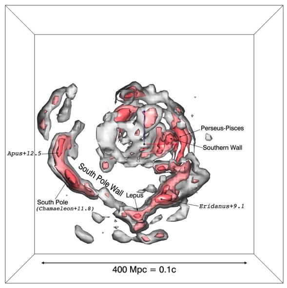 #ダンブルドアのarXiv読みCosmicflows-3というカタログから宇宙空間における銀河・銀河団の速度場・密度場を作成した論文。South Pole Wallという特徴を発見。