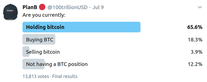 84% of Crypto Twitter Is Buying or Holding Bitcoin, Boosting Bull Case