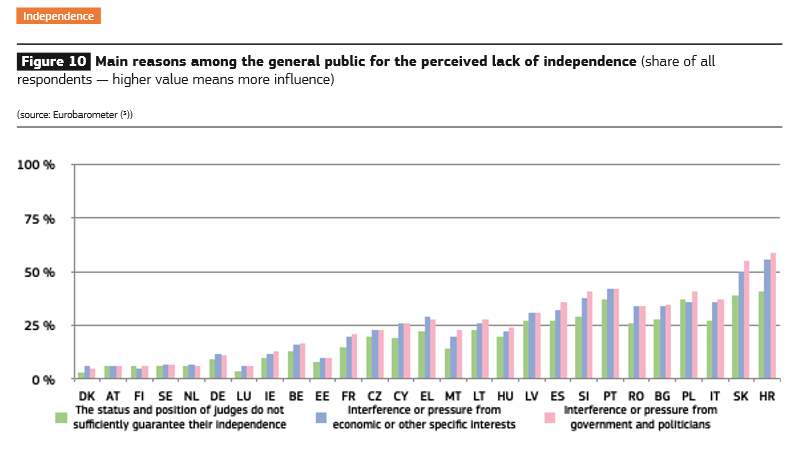 #RuleOfLaw #Eurobarometer shows citizens public perceptions of judicial independence have decreased in 2/5 of EU countries compared to 2019  Interference/pressure from government + politicians was the most stated reason for perceived lack of independence➡️https://t.co/lPgxfyH1oe https://t.co/FOcagH6Pru