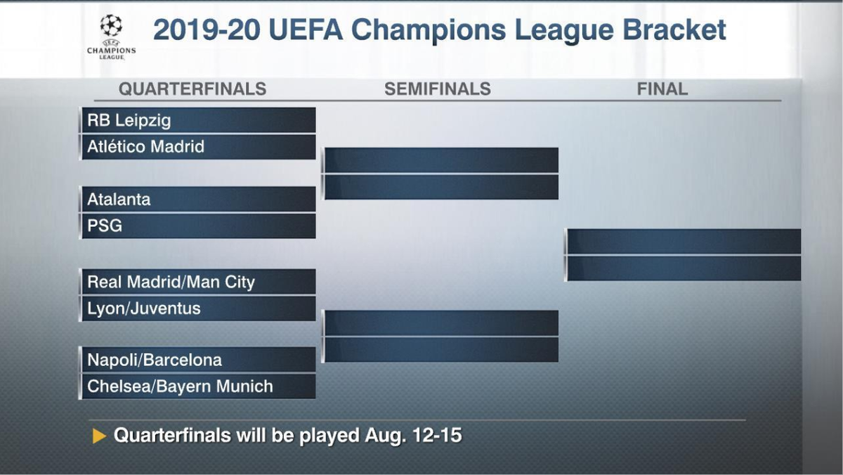 espn stats info on twitter the bracket has been set for the upcoming restart of the uefa champions league the remaining round of 16 matches will be played august 7 8 https t co c93ae4ou29 uefa champions league
