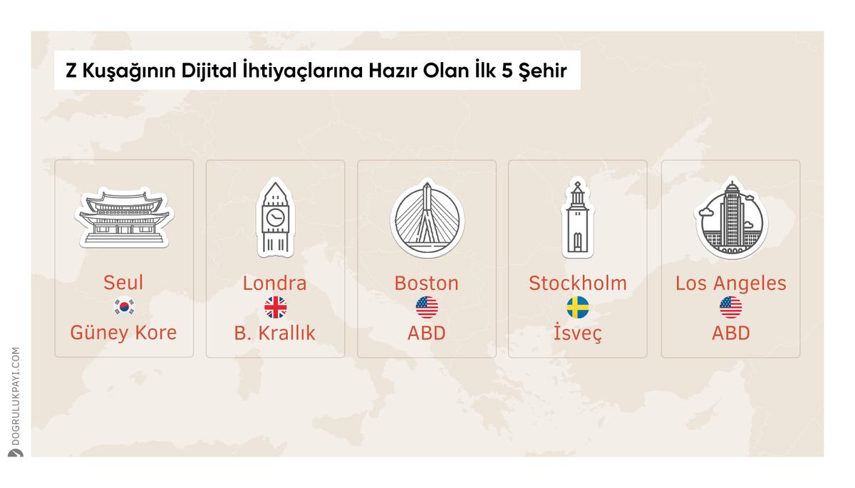 Z kuşağının dijital ihtiyaçlarına hazır olan ilk 5 şehir:   🇰🇷 Seul (Güney Kore) 🇬🇧 Londra (Birleşik Krallık) 🇺🇸 Boston (ABD) 🇸🇪 Stockholm (İsveç) 🇺🇸 Los Angeles (ABD)  🔗 https://t.co/LsJH4R2K4u https://t.co/gysBpsfyH8