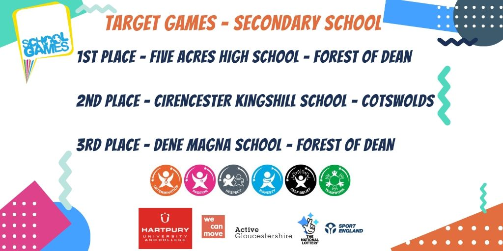 Well done to these schools who came top of the virtual School Games - Target based challenge Secondary Section. @FiveAcresHigh @Kingshill_PE @denemagnape - @wecan_move @activeglos @Hartpury @YourSchoolGames @Forestofdeansc1 @CotswoldSGO @SGOstroud @AtGssn @MoveMoreCIO https://t.co/QcfBElP2lu