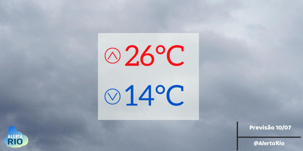 TEMPO HOJE | O transporte de umidade do oceano para o continente deixará o dia com nebulosidade variável nesta sexta-feira na cidade do Rio. Céu variando entre parcialmente nublado a nublado e não há previsão de chuva. Temperatura máxima de 26°C. https://t.co/6YJPEmcCrD https://t.co/iyUrHxNOiK