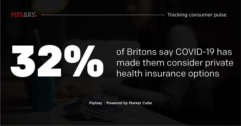 Learn more on these insights: https://t.co/dhzC1shxlb  #Covid19 #Pandemic #NHS #Britons #Health #Insurance #Insights #Survey #MRX #MarketResearch #MarketCube #Piplsay https://t.co/95brKgxmm9