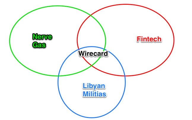 A Venn diagram to explain some of the bizarre new twists in the Wirecard saga: https://t.co/tVrZAys9iq https://t.co/AE4KIkEx42