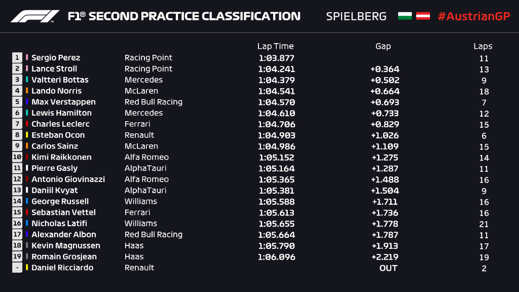 FP2 (45/90 mins)  @RacingPointF1 lead the way so far 🚀  #AustrianGP 🇦🇹 #F1 https://t.co/Io8uzrQquf