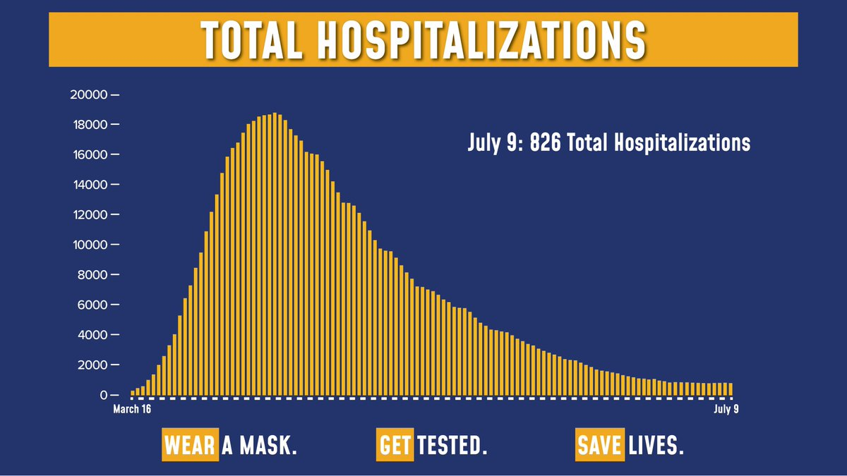 Today's update on the numbers:  73,558 tests were performed yesterday. 786 tests came back positive (1.06% of total).  Total hospitalizations fell to 826.  Sadly, there were 8 COVID fatalities yesterday. https://t.co/itUXm7AyFp