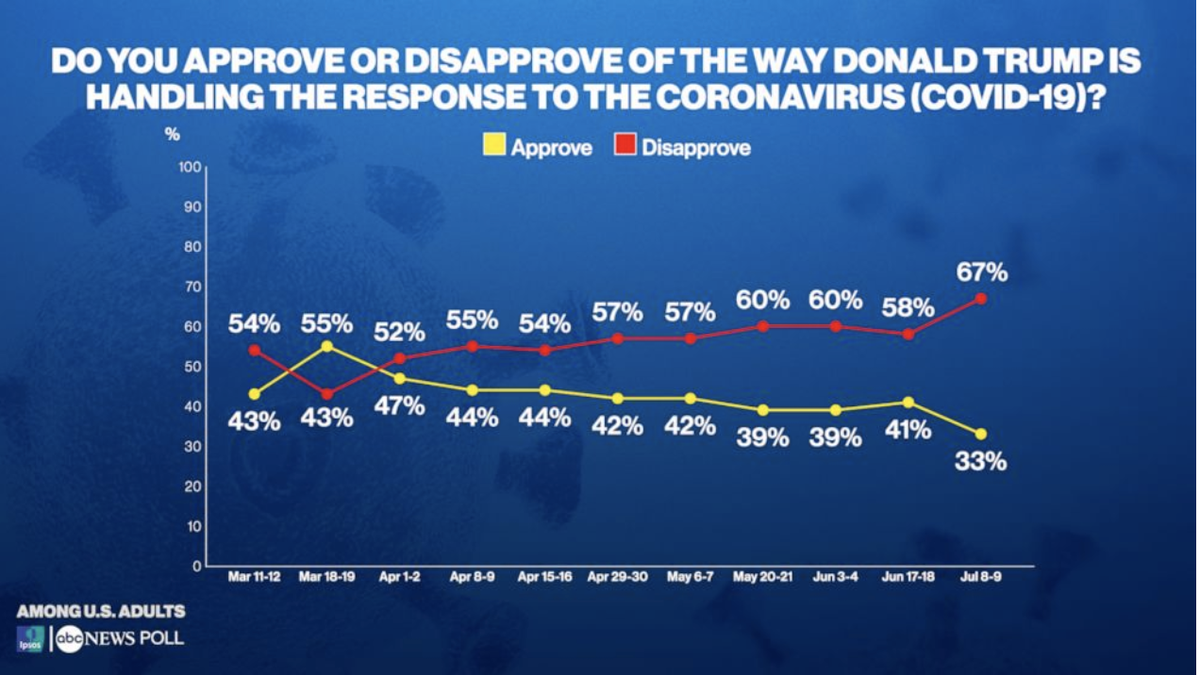 The bottom has dropped out on Trump's coronavirus numbers.