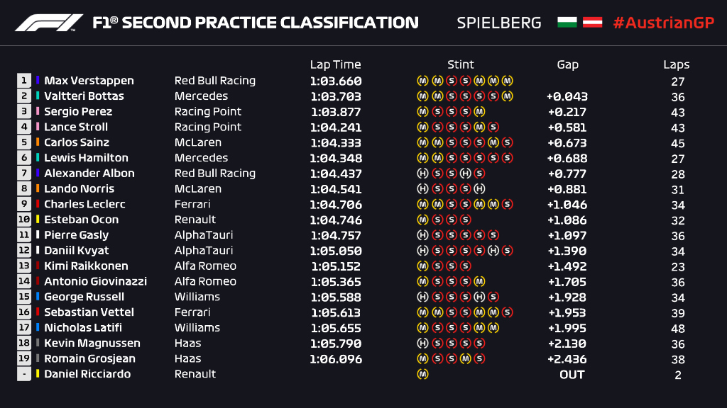 Here's how FP2 played out 👇👀  #AustrianGP 🇦🇹 #F1 https://t.co/Vm3vFHNeTp