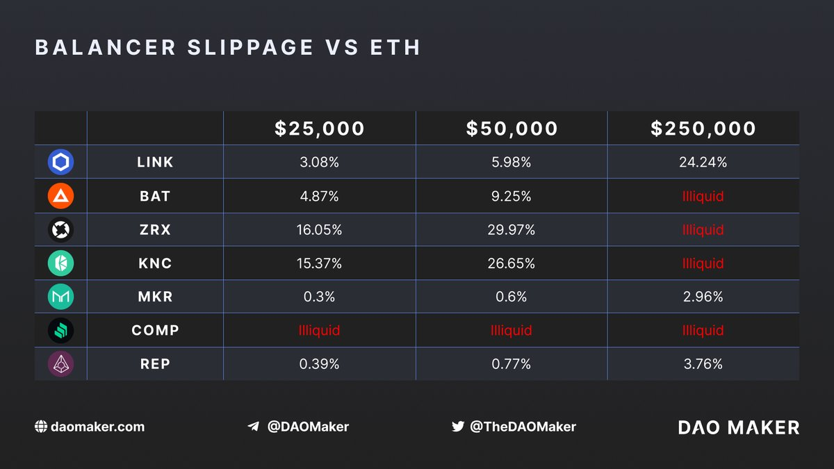 1/5 @BalancerLabs is rewarding liquidity providers with around $1.5M - $2M /week. It has been doing so for weeks. On an annualized basis, this campaign costs 70M - 100M. To understand how great an expense this is, Coinbase acquired the leading prime broker, Tagomi, for $100M.