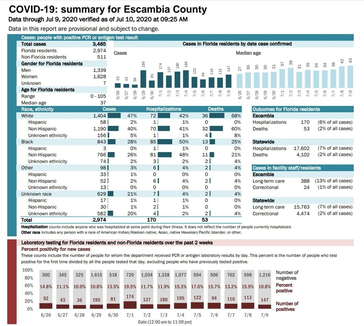 #EscambiaCounty #FL 7/10 Update 153 new cases  11% positivity 15 new hospitalized  Hospital avail 27.21% FL Hosp. 19.99% 1 new death ICU avail 7.14% 8/118 ICU beds FL ICU avail 15.52% #WearADamnMask #SocialDistance #StayHome as much as you can & #GetYourFluShot #MaskUpEscambia