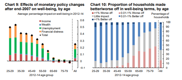 Some interesting analysis @BoE_Research, arguing that monetary policy between 2008 and 2014 disproportionately benefited the young and worse off  #economics #BankOfEngland #finance #Wellbeing  https://t.co/3Kbf3dRlzZ https://t.co/rh63dHWVRq